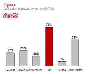 CCI volume growth by country [2012]