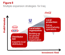 Multiple expansion strategies for Iraq
