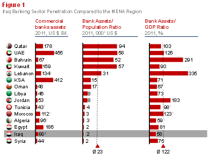Figure 1:  Iraq Emerging Banking Sector