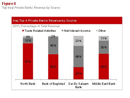 Emerging Banking in Iraq: Figure 8
