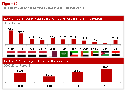 Emerging Banking in Iraq Figure 12