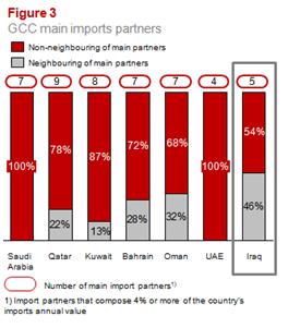GCC main imports partners
