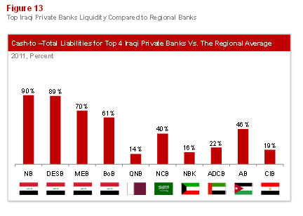 Emerging Banking in Iraq: Figure 13