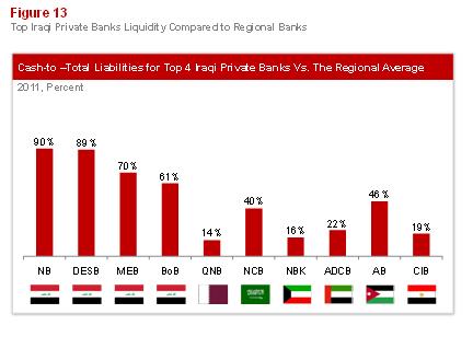 Emerging Banking in Iraq: Figure 13