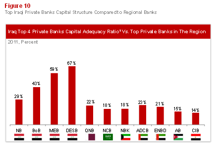 Emerging Banking in Iraq Figure 10