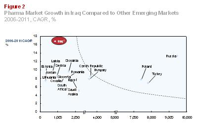 Management Partners: Iraq Pharmaceuticals Market Opportunities
